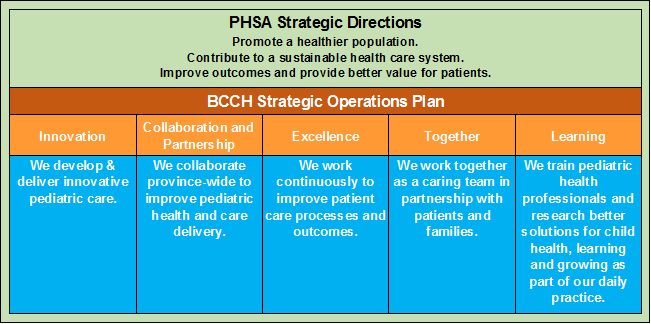 BCChildrens strat directions.png